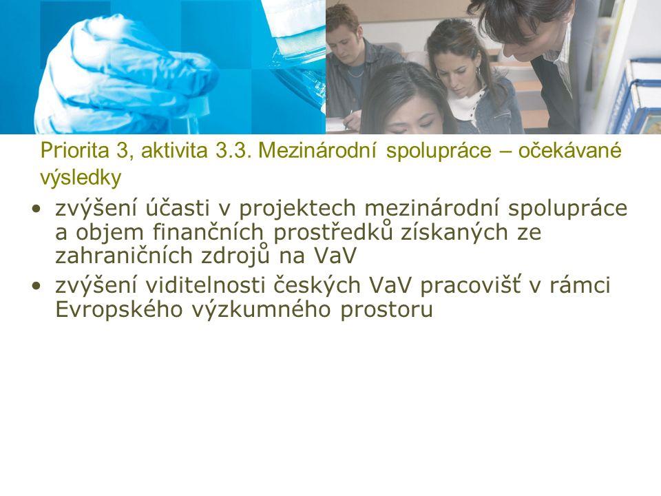 Pr iorita 3, aktivita 3.3. Mezinárodní spolupráce – očekávané výsledky zvýšení účasti v projektech mezinárodní spolupráce a objem finančních prostředk