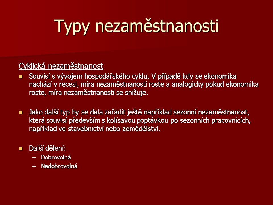 Typy nezaměstnanosti Cyklická nezaměstnanost Souvisí s vývojem hospodářského cyklu.