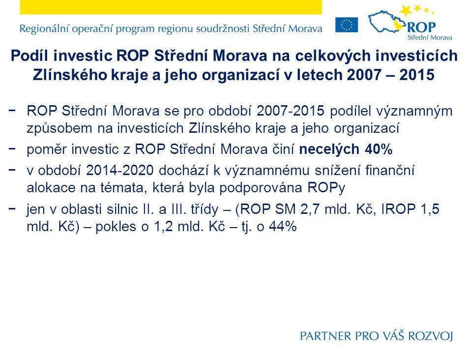 Podíl investic ROP Střední Morava na celkových investicích Zlínského kraje a jeho organizací v letech 2007 – 2015 −ROP Střední Morava se pro období 2007-2015 podílel významným způsobem na investicích Zlínského kraje a jeho organizací −poměr investic z ROP Střední Morava činí necelých 40% −v období 2014-2020 dochází k významnému snížení finanční alokace na témata, která byla podporována ROPy −jen v oblasti silnic II.