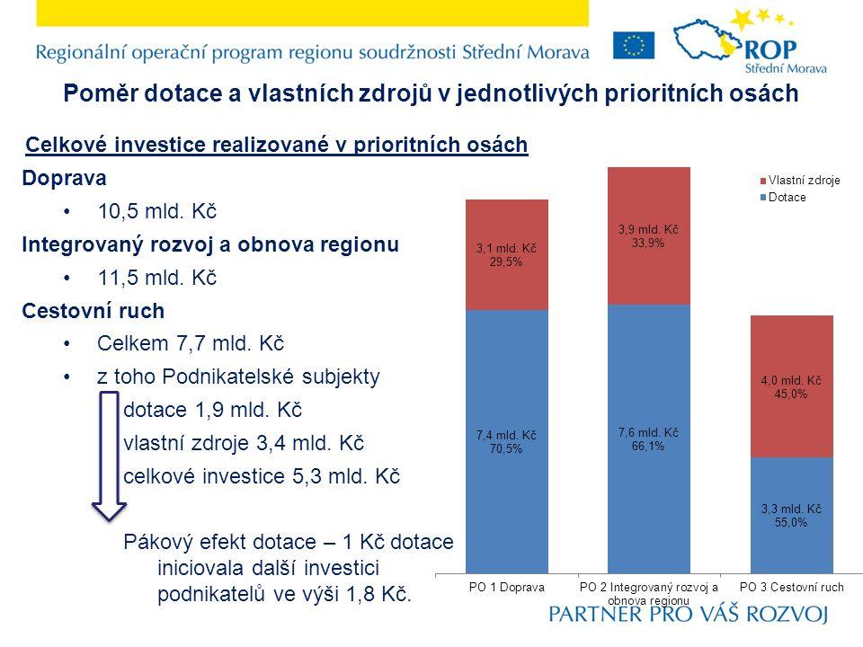 Poměr dotace a vlastních zdrojů v jednotlivých prioritních osách Doprava 10,5 mld.