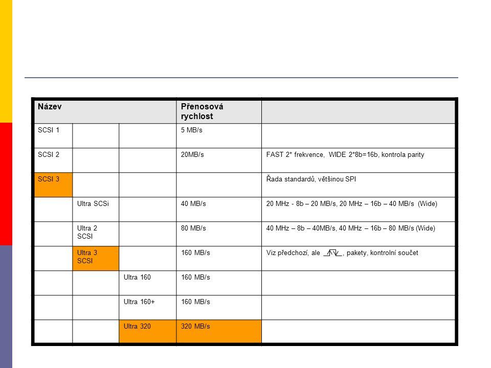 NázevPřenosová rychlost SCSI 15 MB/s SCSI 220MB/sFAST 2* frekvence, WIDE 2*8b=16b, kontrola parity SCSI 3Řada standardů, většinou SPI Ultra SCSi40 MB/s20 MHz - 8b – 20 MB/s, 20 MHz – 16b – 40 MB/s (Wide) Ultra 2 SCSI 80 MB/s40 MHz – 8b – 40MB/s, 40 MHz – 16b – 80 MB/s (Wide) Ultra 3 SCSI 160 MB/sViz předchozí, ale, pakety, kontrolní součet Ultra 160160 MB/s Ultra 160+160 MB/s Ultra 320320 MB/s