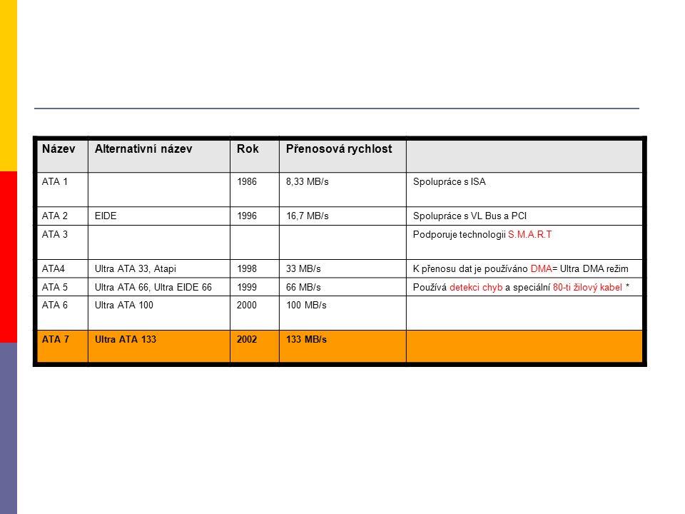 NázevAlternativní názevRokPřenosová rychlost ATA 119868,33 MB/sSpolupráce s ISA ATA 2EIDE199616,7 MB/sSpolupráce s VL Bus a PCI ATA 3Podporuje technologii S.M.A.R.T ATA4Ultra ATA 33, Atapi199833 MB/sK přenosu dat je používáno DMA= Ultra DMA režim ATA 5Ultra ATA 66, Ultra EIDE 66199966 MB/sPoužívá detekci chyb a speciální 80-ti žilový kabel * ATA 6Ultra ATA 1002000100 MB/s ATA 7Ultra ATA 1332002133 MB/s