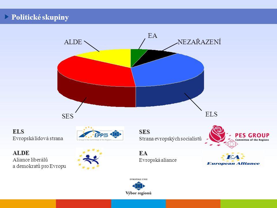ALDE Aliance liberálů a demokratů pro Evropu ELS Evropská lidová strana EA Evropská aliance SES Strana evropských socialistů Politické skupiny NEZAŘAZENÍ ELS SES ALDE EA