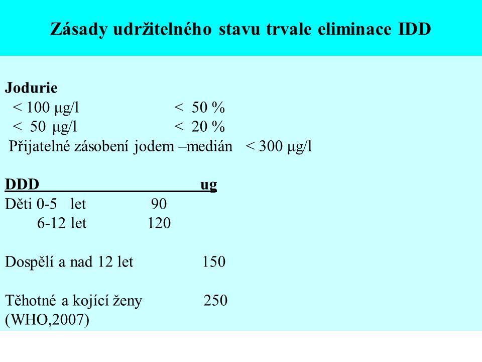 Jodurie < 100 μg/l < 50 % < 50μg/l < 20 % Přijatelné zásobení jodem –medián < 300 μg/l DDD ug Děti 0-5 let 90 6-12 let120 Dospělí a nad 12 let 150 Těhotné a kojící ženy 250 (WHO,2007) Zásady udržitelného stavu trvale eliminace IDD