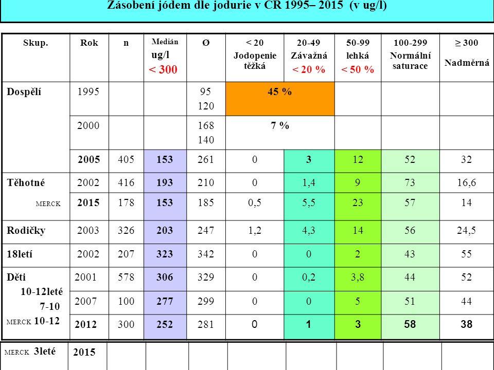 Skup.Rokn Medián ug/l < 300 Ø< 20 Jodopenie těžká 20-49 Závažná < 20 % 50-99 lehká < 50 % 100-299 Normální saturace ≥ 300 Nadměrná Dospělí 199595 120