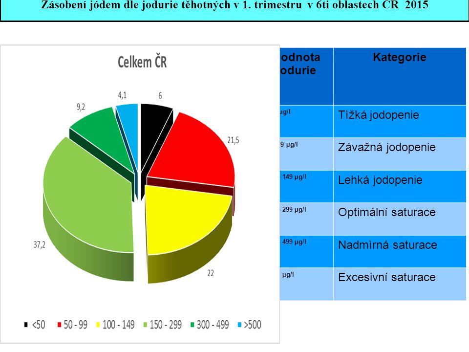 Zásobení jódem dle jodurie těhotných v 1. trimestru v 6ti oblastech ČR 2015 Hodnota jodurie Kategorie < 50 µg/l Tìžká jodopenie 50 - 99 µg/l Závažná j