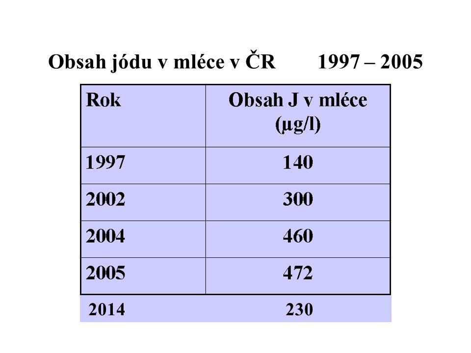 Obsah jódu v mléce v ČR 1997 – 2005 2014 230