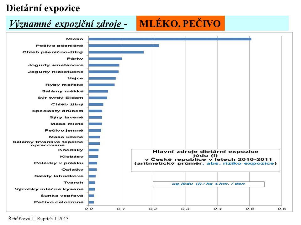 Řehůřková I., Ruprich J.,2013 Významné expoziční zdroje - Dietární expozice MLÉKO, PEČIVO