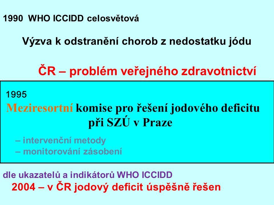 1990 WHO ICCIDD celosvětová Výzva k odstranění chorob z nedostatku jódu ČR – problém veřejného zdravotnictví dle ukazatelů a indikátorů WHO ICCIDD 2004 – v ČR jodový deficit úspěšně řešen 1995 Meziresortní komise pro řešení jodového deficitu při SZÚ v Praze – intervenční metody – monitorování zásobení