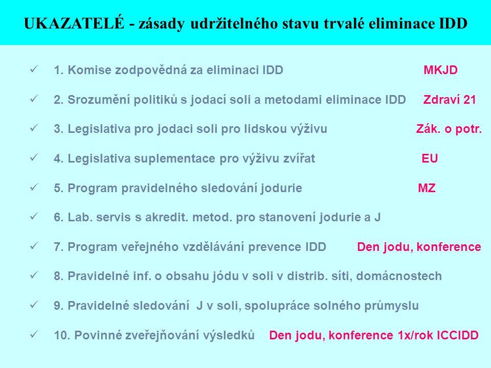 1. Komise zodpovědná za eliminaci IDD MKJD 2. Srozumění politiků s jodací soli a metodami eliminace IDD Zdraví 21 3. Legislativa pro jodaci soli pro l