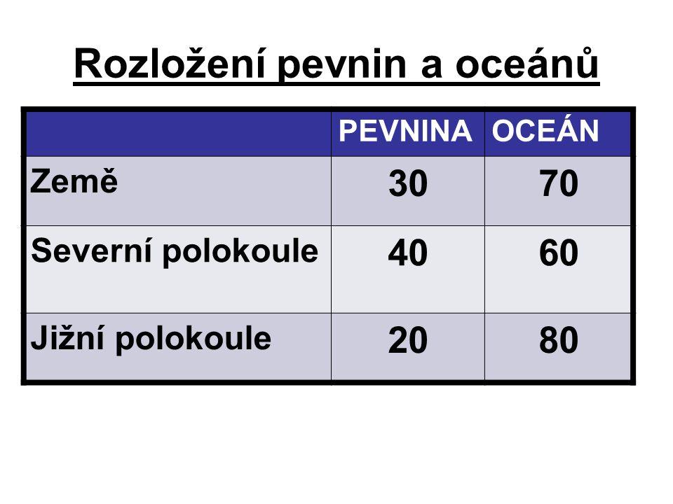2.Teplota –záleží na zeměpisné šířce –ø teplota povrchové vrstvy oceánu +17°C –max.