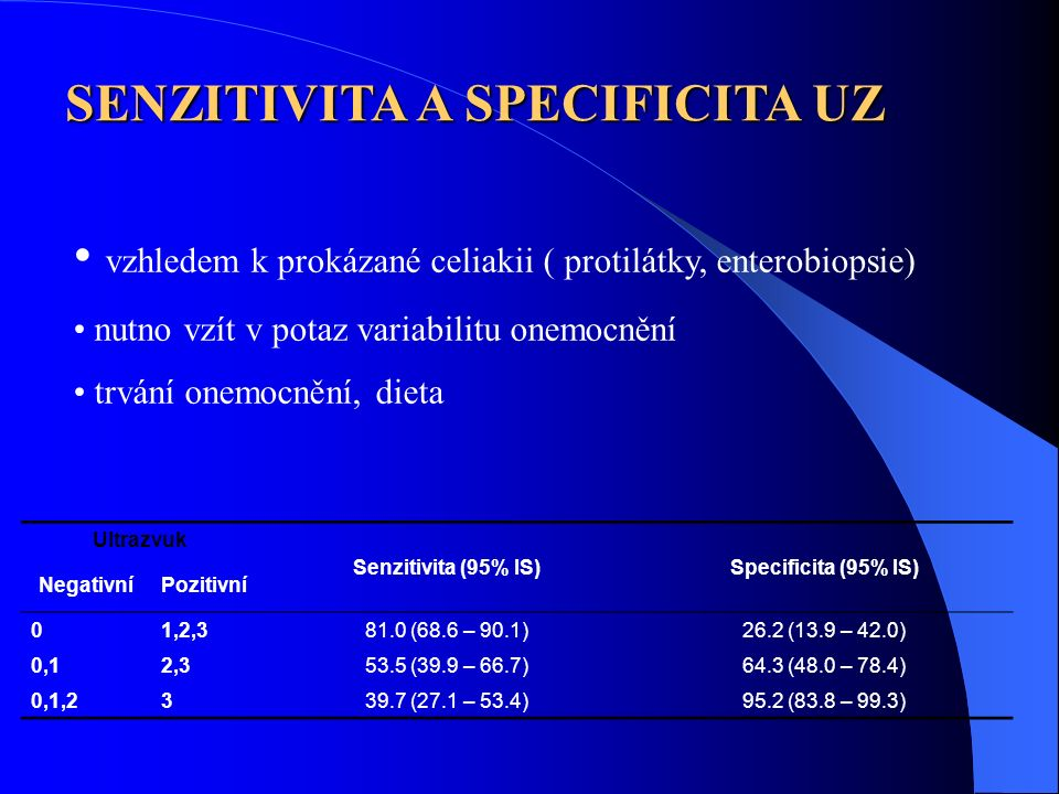 Ultrazvuk Senzitivita (95% IS)Specificita (95% IS) NegativníPozitivní 01,2,381.0 (68.6 – 90.1)26.2 (13.9 – 42.0) 0,12,353.5 (39.9 – 66.7)64.3 (48.0 –
