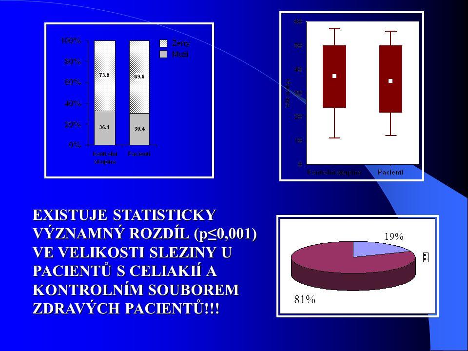 EXISTUJE STATISTICKY VÝZNAMNÝ ROZDÍL (p≤0,001) VE VELIKOSTI SLEZINY U PACIENTŮ S CELIAKIÍ A KONTROLNÍM SOUBOREM ZDRAVÝCH PACIENTŮ!!.
