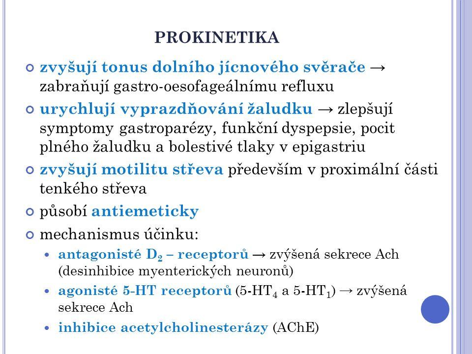 PROKINETIKA zvyšují tonus dolního jícnového svěrače → zabraňují gastro-oesofageálnímu refluxu urychlují vyprazdňování žaludku → zlepšují symptomy gastroparézy, funkční dyspepsie, pocit plného žaludku a bolestivé tlaky v epigastriu zvyšují motilitu střeva především v proximální části tenkého střeva působí antiemeticky mechanismus účinku: antagonisté D 2 – receptorů → zvýšená sekrece Ach (desinhibice myenterických neuronů) agonisté 5-HT receptorů (5-HT 4 a 5-HT 1 ) → zvýšená sekrece Ach inhibice acetylcholinesterázy (AChE)