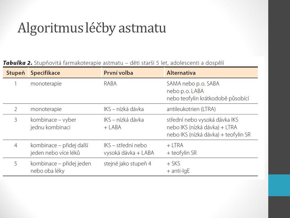 Algoritmus léčby astmatu