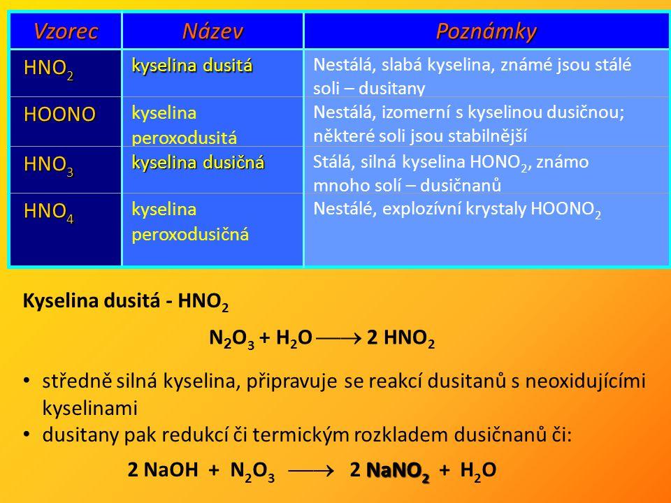 VzorecNázevPoznámky HNO 2 kyselina dusitá Nestálá, slabá kyselina, známé jsou stálé soli – dusitany HOONO kyselina peroxodusitá Nestálá, izomerní s kyselinou dusičnou; některé soli jsou stabilnější HNO 3 kyselina dusičná Stálá, silná kyselina HONO 2, známo mnoho solí – dusičnanů HNO 4 kyselina peroxodusičná Nestálé, explozívní krystaly HOONO 2 Kyselina dusitá - HNO 2 středně silná kyselina, připravuje se reakcí dusitanů s neoxidujícími kyselinami dusitany pak redukcí či termickým rozkladem dusičnanů či: N 2 O 3 + H 2 O  2 HNO 2 NaNO 2 2 NaOH + N 2 O 3  2 NaNO 2 + H 2 O