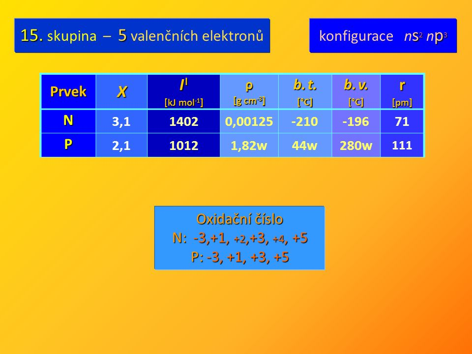 PrvekX I I [kJ mol -1 ] ρ [g cm -3 ] b. t. [°C] b.