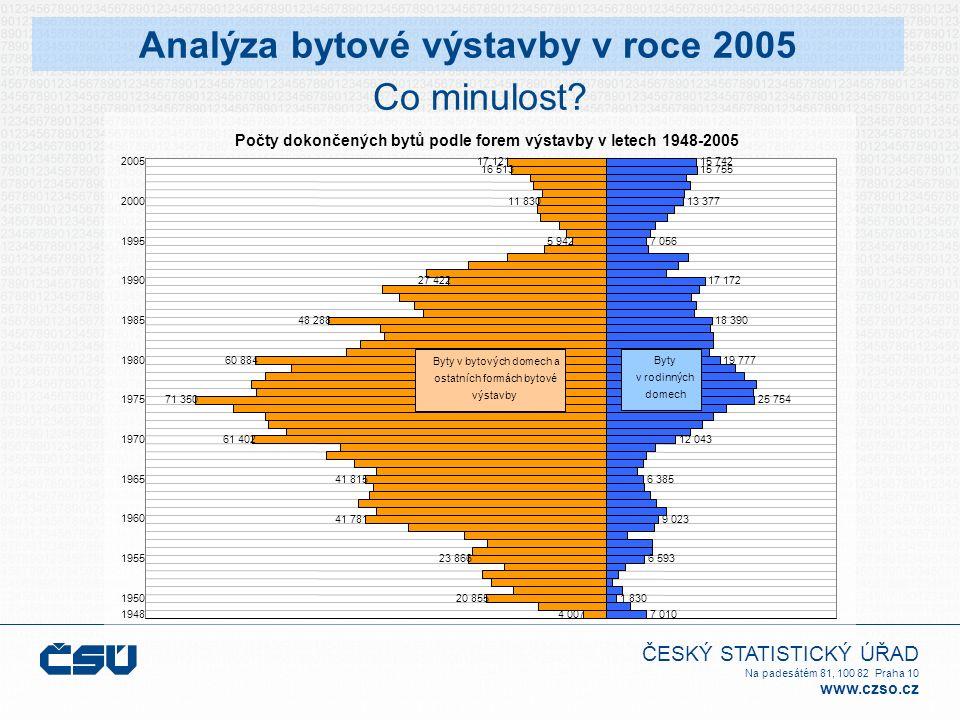 ČESKÝ STATISTICKÝ ÚŘAD Na padesátém 81, 100 82 Praha 10 www.czso.cz Co minulost.
