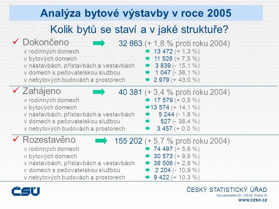 ČESKÝ STATISTICKÝ ÚŘAD Na padesátém 81, 100 82 Praha 10 www.czso.cz Dokončeno 13 472 (+ 1,3 %) 11 526 (+ 7,5 %) 3 839 (- 15,1 %) 1 047 (- 36,1 %) 2 979 (+ 43,0 %) v rodinných domech v bytových domech v nástavbách, přístavbách a vestavbách v domech s pečovatelskou službou v nebytových budovách a prostorech 32 863 (+ 1,8 % proti roku 2004)           Analýza bytové výstavby v roce 2005 Kolik bytů se staví a v jaké struktuře.