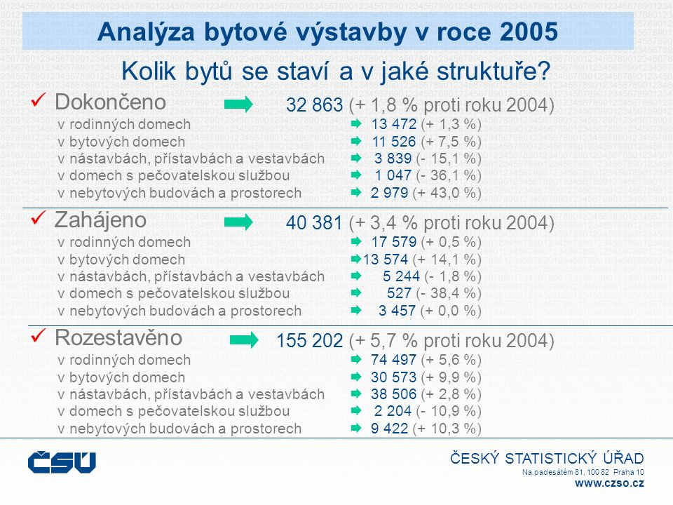 ČESKÝ STATISTICKÝ ÚŘAD Na padesátém 81, 100 82 Praha 10 www.czso.cz Dokončeno 13 472 (+ 1,3 %) 11 526 (+ 7,5 %) 3 839 (- 15,1 %) 1 047 (- 36,1 %) 2 97