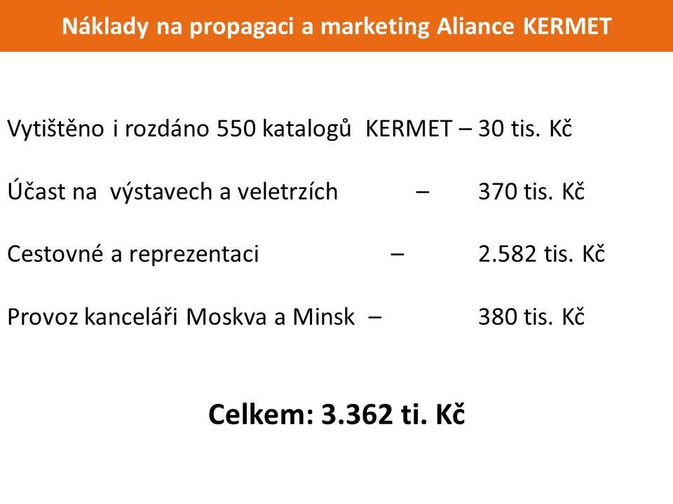 Náklady na propagaci a marketing Aliance KERMET Vytištěno i rozdáno 550 katalogů KERMET – 30 tis.
