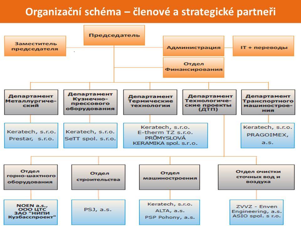 Organizační schéma – členové a strategické partneři