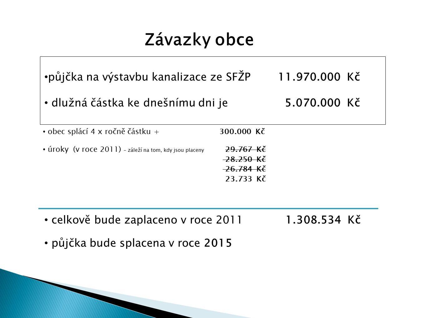 Závazky obce půjčka na výstavbu kanalizace ze SFŽP 11.970.000 Kč dlužná částka ke dnešnímu dni je 5.070.000 Kč obec splácí 4 x ročně částku + 300.000 Kč úroky (v roce 2011) – záleží na tom, kdy jsou placeny 29.767 Kč 28.250 Kč 26.784 Kč 23.733 Kč půjčka bude splacena v roce 2015 celkově bude zaplaceno v roce 2011 1.308.534 Kč