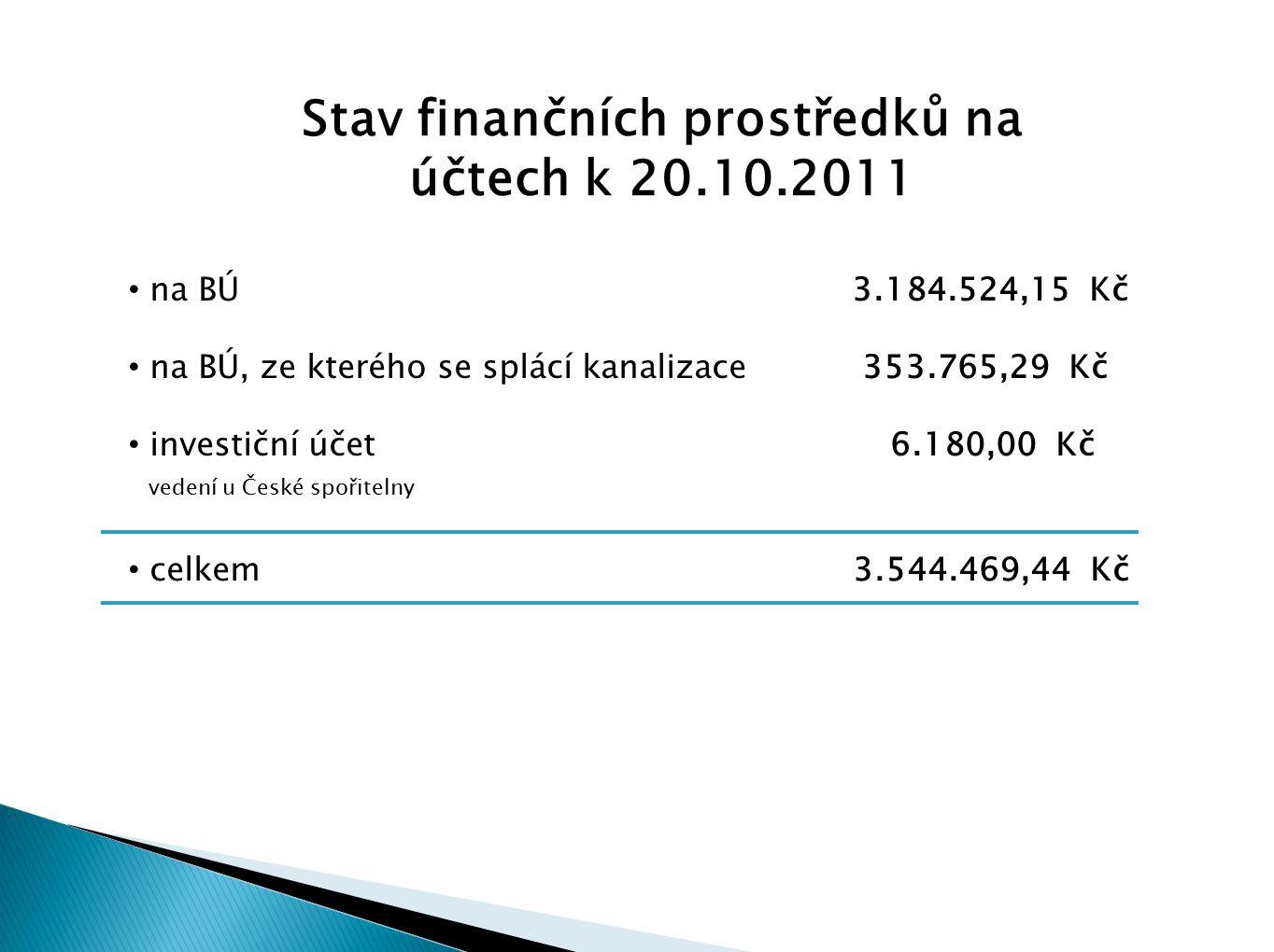 Stav finančních prostředků na účtech k 20.10.2011 na BÚ 3.184.524,15 Kč na BÚ, ze kterého se splácí kanalizace 353.765,29 Kč investiční účet 6.180,00 Kč vedení u České spořitelny celkem 3.544.469,44 Kč