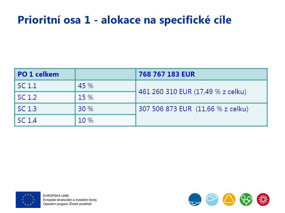 Prioritní osa 1 - alokace na specifické cíle 3 PO 1 celkem768 767 183 EUR SC 1.145 % 461 260 310 EUR (17,49 % z celku) SC 1.215 % SC 1.330 %307 506 873 EUR (11,66 % z celku) SC 1.410 %