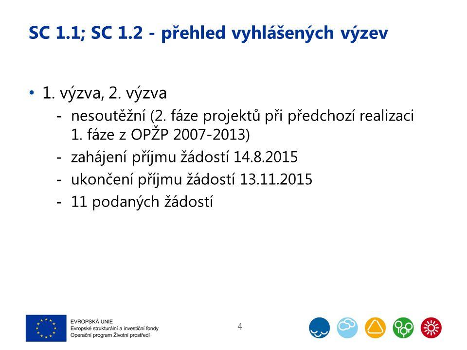 SC 1.1; SC 1.2 - přehled vyhlášených výzev 21.výzva, 22.