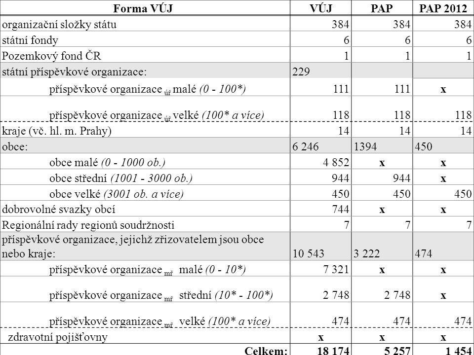 Krajský úřad Jihomoravského kraje Brno, 14. prosinec 2011 Pomocný analytický přehled - PAP - 2012 v podmínkách JMK 51 Forma VÚJ VÚJPAPPAP 2012 organiz