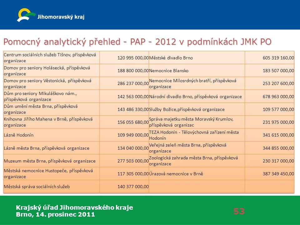 Krajský úřad Jihomoravského kraje Brno, 14. prosinec 2011 Pomocný analytický přehled - PAP - 2012 v podmínkách JMK PO 53