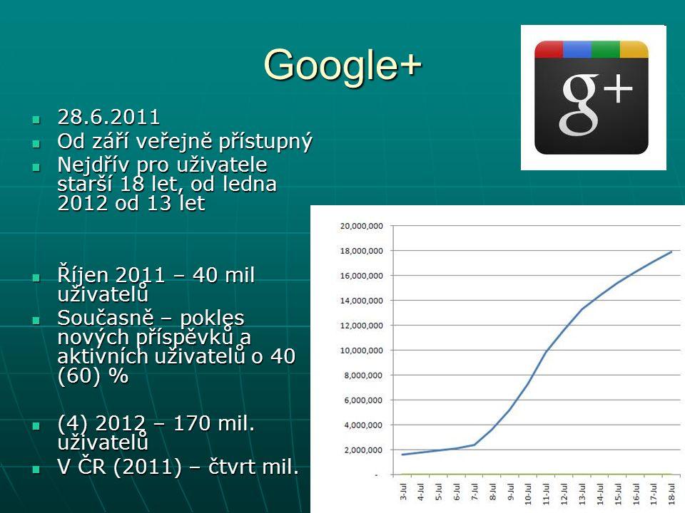 Google+ 28.6.2011 28.6.2011 Od září veřejně přístupný Od září veřejně přístupný Nejdřív pro uživatele starší 18 let, od ledna 2012 od 13 let Nejdřív pro uživatele starší 18 let, od ledna 2012 od 13 let Říjen 2011 – 40 mil uživatelů Říjen 2011 – 40 mil uživatelů Současně – pokles nových příspěvků a aktivních uživatelů o 40 (60) % Současně – pokles nových příspěvků a aktivních uživatelů o 40 (60) % (4) 2012 – 170 mil.