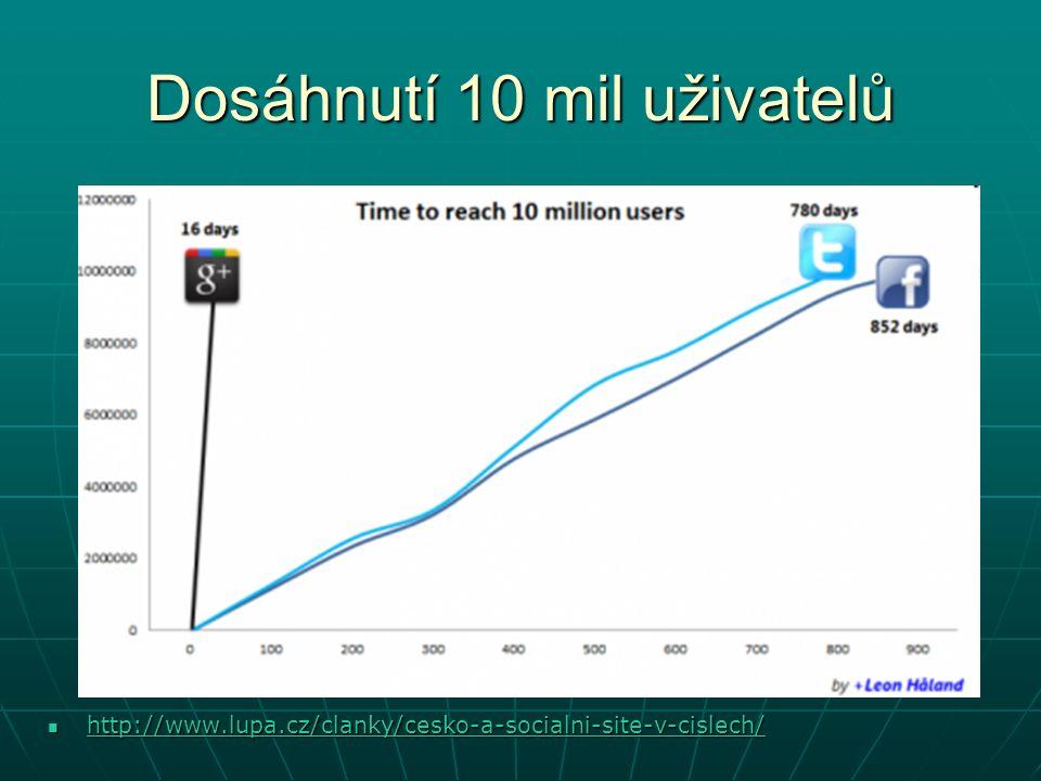 Dosáhnutí 10 mil uživatelů http://www.lupa.cz/clanky/cesko-a-socialni-site-v-cislech/ http://www.lupa.cz/clanky/cesko-a-socialni-site-v-cislech/ http://www.lupa.cz/clanky/cesko-a-socialni-site-v-cislech/