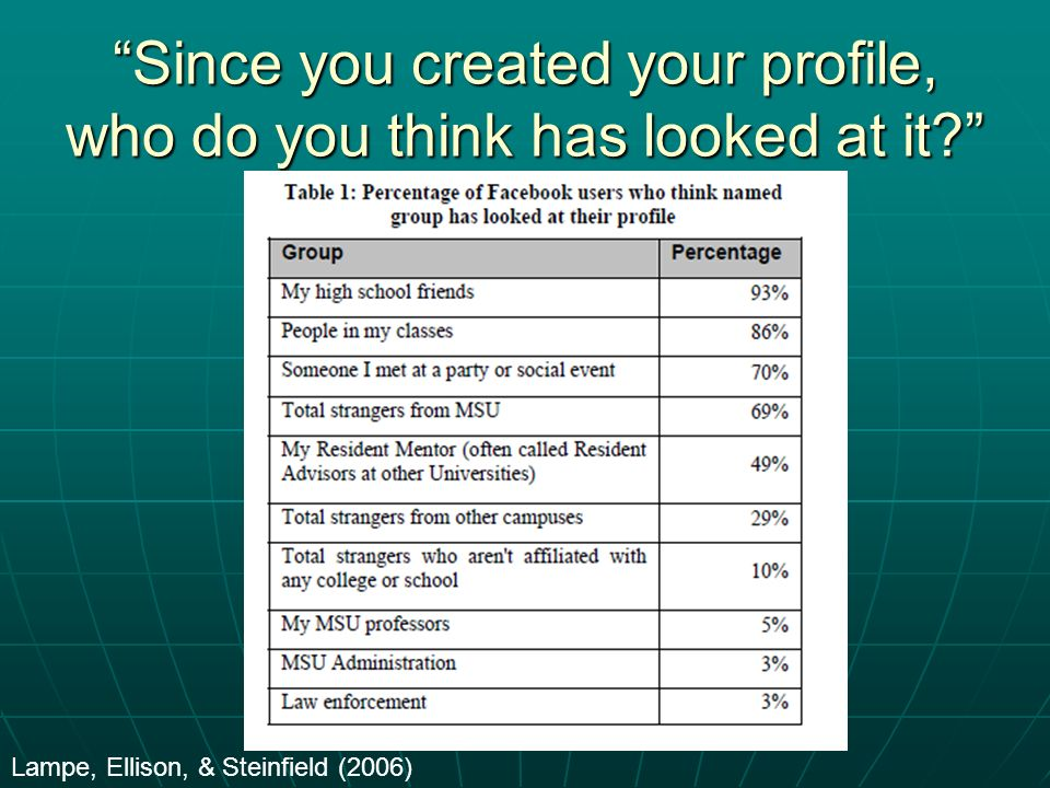 """Since you created your profile, who do you think has looked at it?"" Lampe, Ellison, & Steinfield (2006)"