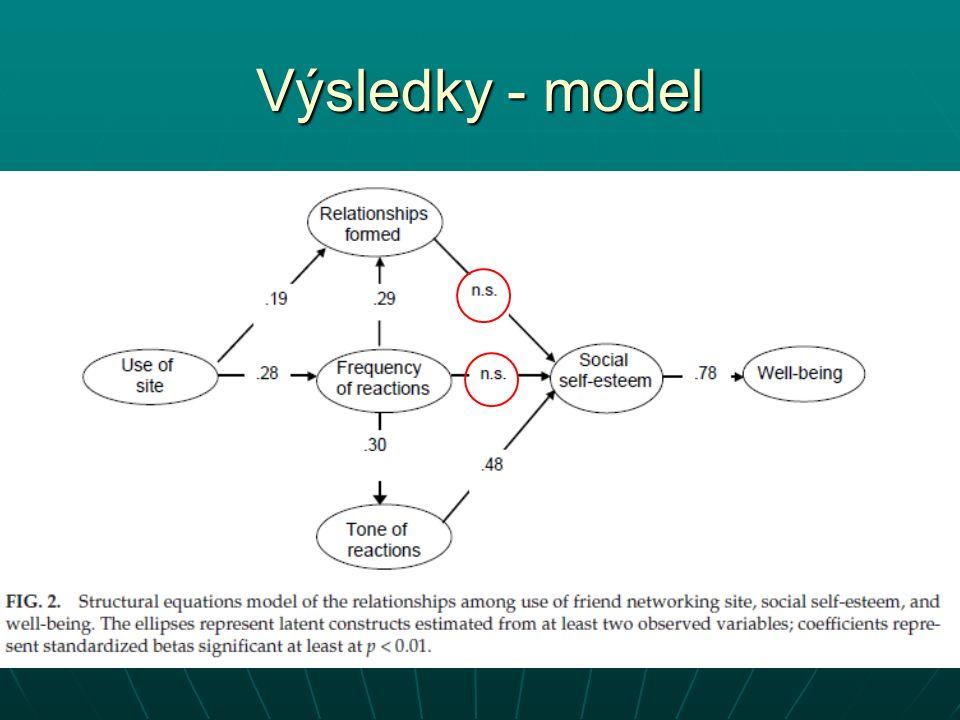 Výsledky - model