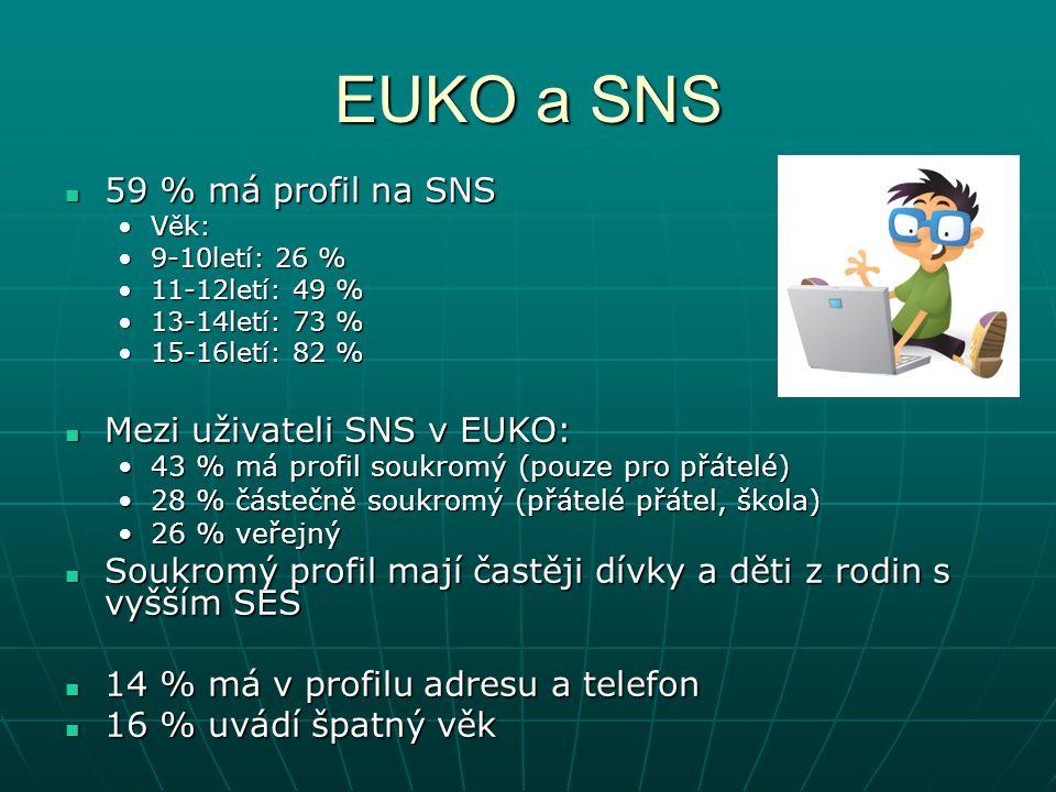 EUKO a SNS 59 % má profil na SNS 59 % má profil na SNS Věk:Věk: 9-10letí: 26 %9-10letí: 26 % 11-12letí: 49 %11-12letí: 49 % 13-14letí: 73 %13-14letí: 73 % 15-16letí: 82 %15-16letí: 82 % Mezi uživateli SNS v EUKO: Mezi uživateli SNS v EUKO: 43 % má profil soukromý (pouze pro přátelé)43 % má profil soukromý (pouze pro přátelé) 28 % částečně soukromý (přátelé přátel, škola)28 % částečně soukromý (přátelé přátel, škola) 26 % veřejný26 % veřejný Soukromý profil mají častěji dívky a děti z rodin s vyšším SES Soukromý profil mají častěji dívky a děti z rodin s vyšším SES 14 % má v profilu adresu a telefon 14 % má v profilu adresu a telefon 16 % uvádí špatný věk 16 % uvádí špatný věk