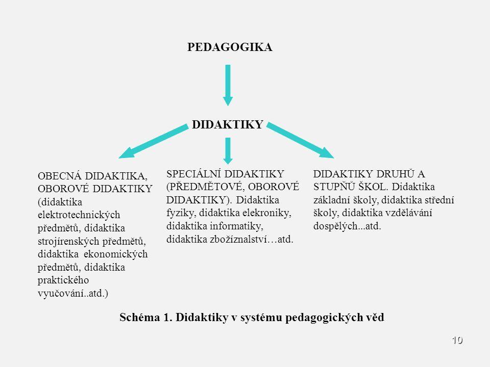 10 PEDAGOGIKA DIDAKTIKY OBECNÁ DIDAKTIKA, OBOROVÉ DIDAKTIKY (didaktika elektrotechnických předmětů, didaktika strojírenských předmětů, didaktika ekonomických předmětů, didaktika praktického vyučování..atd.) SPECIÁLNÍ DIDAKTIKY (PŘEDMĚTOVÉ, OBOROVÉ DIDAKTIKY).