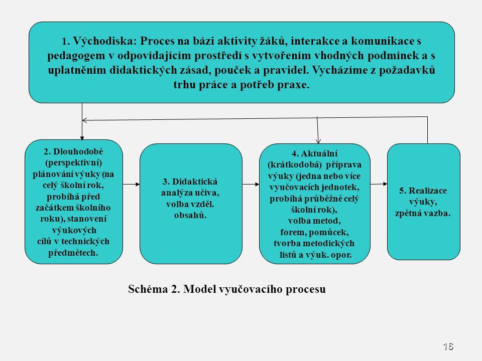 16 Schéma 2. Model vyučovacího procesu 2. Dlouhodobé (perspektivní) plánování výuky (na celý školní rok, probíhá před začátkem školního roku), stanove