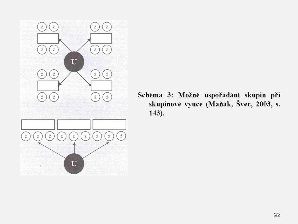 92 Schéma 3: Možné uspořádání skupin při skupinové výuce (Maňák, Švec, 2003, s. 143).