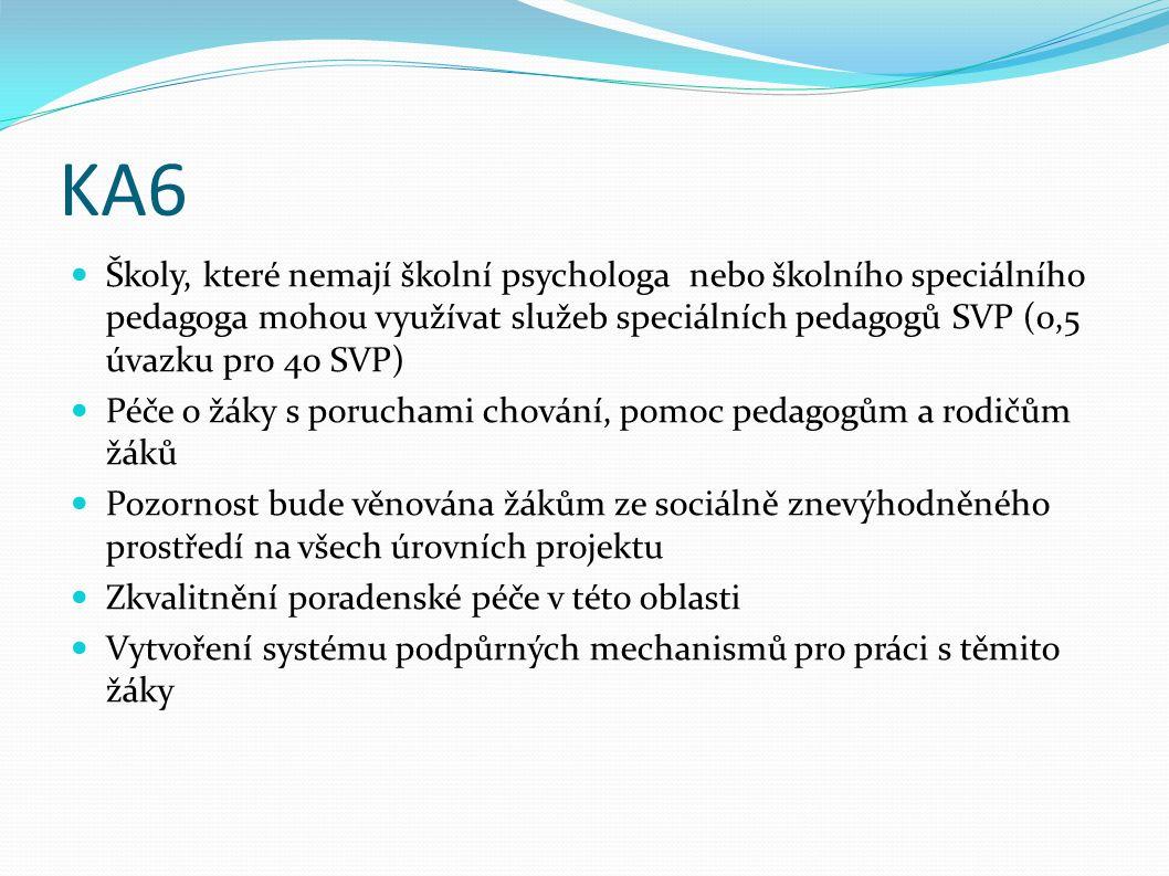 KA6 Školy, které nemají školní psychologa nebo školního speciálního pedagoga mohou využívat služeb speciálních pedagogů SVP (0,5 úvazku pro 40 SVP) Péče o žáky s poruchami chování, pomoc pedagogům a rodičům žáků Pozornost bude věnována žákům ze sociálně znevýhodněného prostředí na všech úrovních projektu Zkvalitnění poradenské péče v této oblasti Vytvoření systému podpůrných mechanismů pro práci s těmito žáky