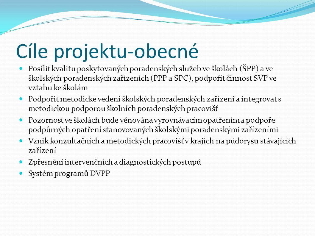 Cíle projektu-obecné Posílit kvalitu poskytovaných poradenských služeb ve školách (ŠPP) a ve školských poradenských zařízeních (PPP a SPC), podpořit činnost SVP ve vztahu ke školám Podpořit metodické vedení školských poradenských zařízení a integrovat s metodickou podporou školních poradenských pracovišť Pozornost ve školách bude věnována vyrovnávacím opatřením a podpoře podpůrných opatření stanovovaných školskými poradenskými zařízeními Vznik konzultačních a metodických pracovišť v krajích na půdorysu stávajících zařízení Zpřesnění intervenčních a diagnostických postupů Systém programů DVPP