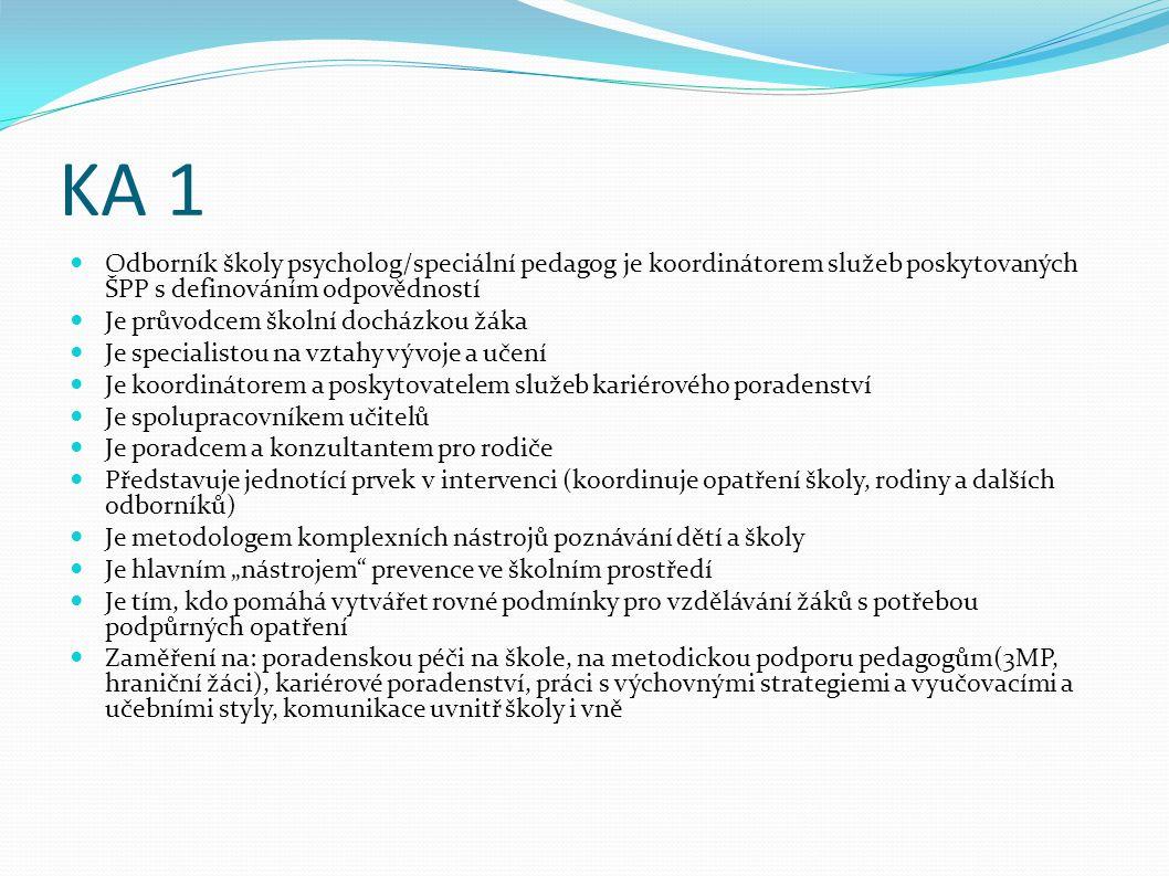 """KA 1 Odborník školy psycholog/speciální pedagog je koordinátorem služeb poskytovaných ŠPP s definováním odpovědností Je průvodcem školní docházkou žáka Je specialistou na vztahy vývoje a učení Je koordinátorem a poskytovatelem služeb kariérového poradenství Je spolupracovníkem učitelů Je poradcem a konzultantem pro rodiče Představuje jednotící prvek v intervenci (koordinuje opatření školy, rodiny a dalších odborníků) Je metodologem komplexních nástrojů poznávání dětí a školy Je hlavním """"nástrojem prevence ve školním prostředí Je tím, kdo pomáhá vytvářet rovné podmínky pro vzdělávání žáků s potřebou podpůrných opatření Zaměření na: poradenskou péči na škole, na metodickou podporu pedagogům(3MP, hraniční žáci), kariérové poradenství, práci s výchovnými strategiemi a vyučovacími a učebními styly, komunikace uvnitř školy i vně"""