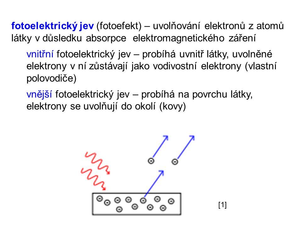fotoelektrický jev (fotoefekt) – uvolňování elektronů z atomů látky v důsledku absorpce elektromagnetického záření vnitřní fotoelektrický jev – probíh