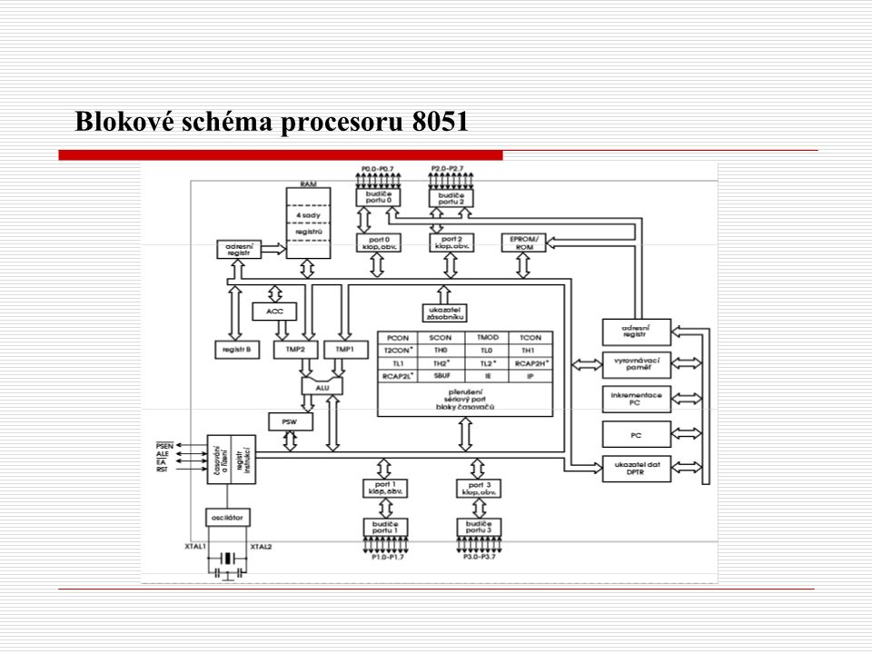 Blokové schéma procesoru 8051