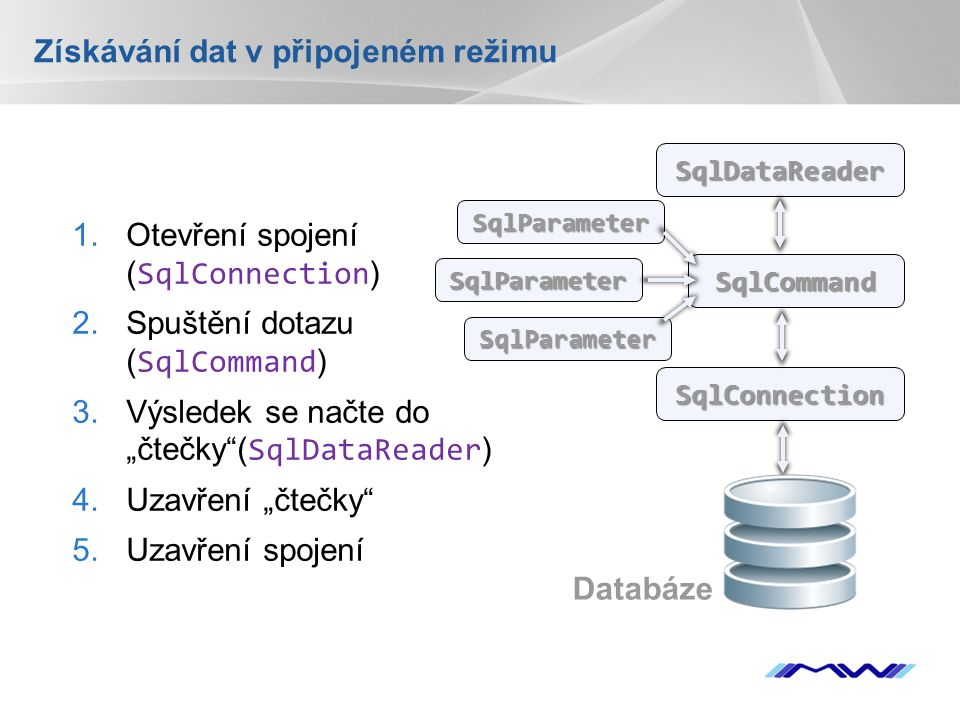 """YOUR LOGO Získávání dat v připojeném režimu 1.Otevření spojení ( SqlConnection ) 2.Spuštění dotazu ( SqlCommand ) 3.Výsledek se načte do """"čtečky ( SqlDataReader ) 4.Uzavření """"čtečky 5.Uzavření spojení SqlConnection SqlCommand SqlDataReader Databáze SqlParameter SqlParameter SqlParameter"""