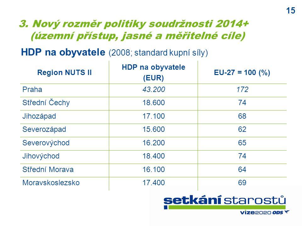 15 Region NUTS II HDP na obyvatele (EUR) EU-27 = 100 (%) Praha43.200172 Střední Čechy18.60074 Jihozápad17.10068 Severozápad15.60062 Severovýchod16.20065 Jihovýchod18.40074 Střední Morava16.10064 Moravskoslezsko17.40069 HDP na obyvatele (2008; standard kupní síly) 3.