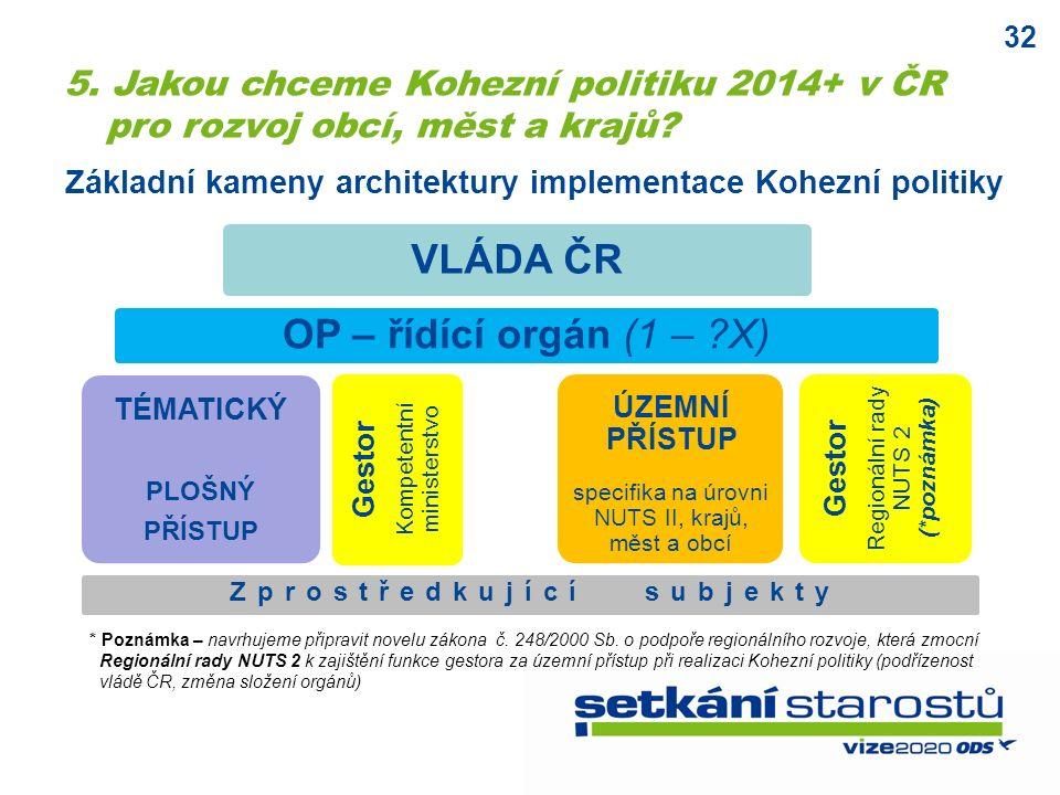 32 Základní kameny architektury implementace Kohezní politiky VLÁDA ČR OP – řídící orgán (1 – X) TÉMATICKÝ PLOŠNÝ PŘÍSTUP ÚZEMNÍ PŘÍSTUP specifika na úrovni NUTS II, krajů, měst a obcí Gestor Kompetentní ministerstvo Zprostředkující subjekty Gestor Regionální rady NUTS 2 (*poznámka) * Poznámka – navrhujeme připravit novelu zákona č.