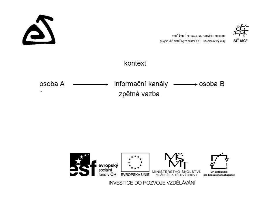 kontext osoba A informační kanály osoba B ´ zpětná vazba VZDĚLÁVACÍ PROGRAM NEZISKOVÉHO SEKTORU projekt Sítě mateřských center o.s.