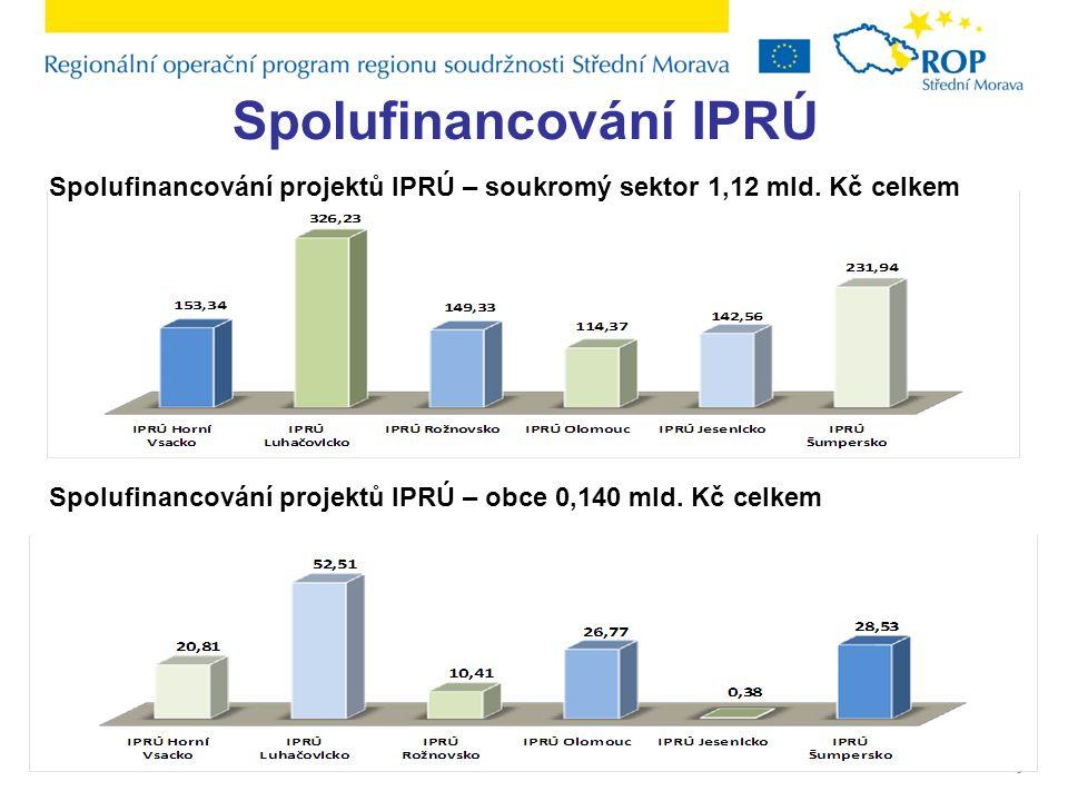 Spolufinancování IPRÚ Spolufinancování projektů IPRÚ – soukromý sektor 1,12 mld. Kč celkem Spolufinancování projektů IPRÚ – obce 0,140 mld. Kč celkem